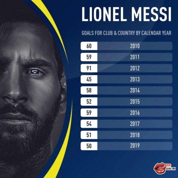 Messi cán mốc ấn tượng trong ngày Barcelona đại thắng Alaves