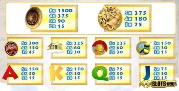 Giải cứu nữ thần Athena trong game slot ATHENA