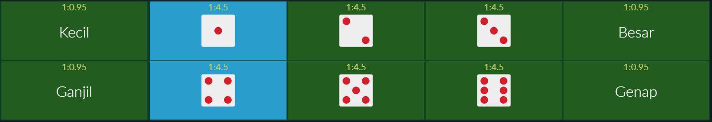 Hướng dẫn cách chơi game Dice 6 tại casino trực tuyến