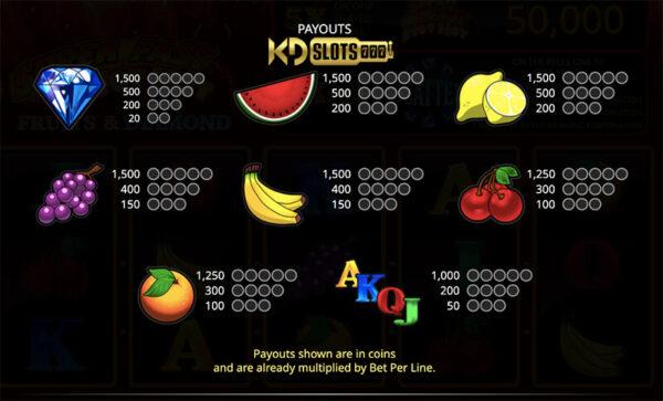 Game slot Super Fast Hot Hot – trái cây dễ thắng đến bất ngờ