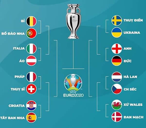 Lịch thi đấu EURO 2021 vòng 1/8 (vòng 16 đội)